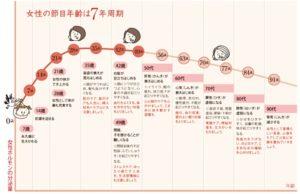 女性の7年サイクル